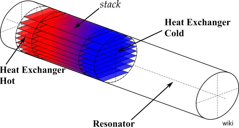 Thermoacoustic-effect1