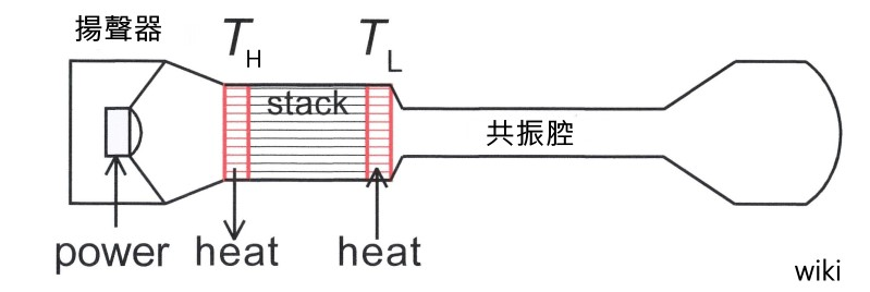 Thermoacoustic-effect4