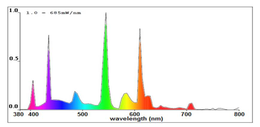 fluorescentlight