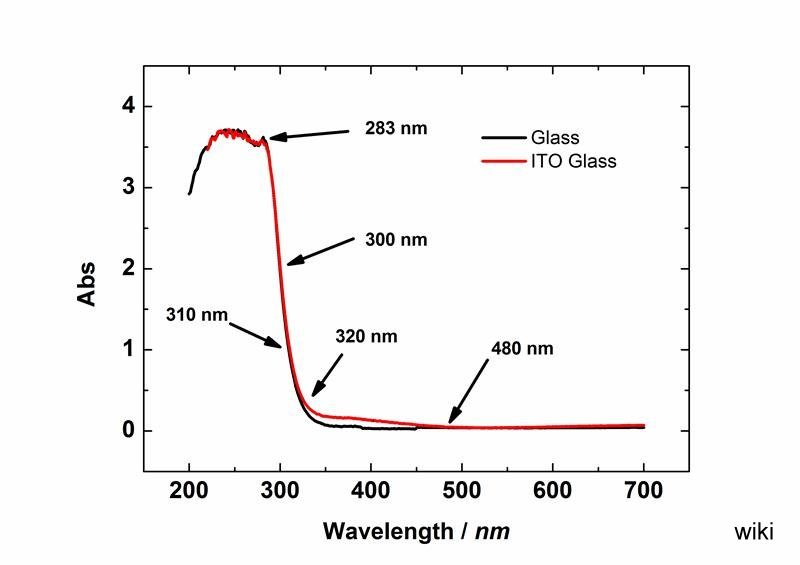 Absorption_of_glass_and_ITO_glass