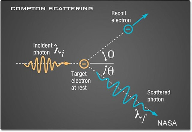 compton-scattering